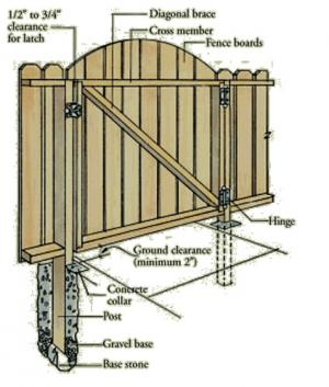 Wooden gate making